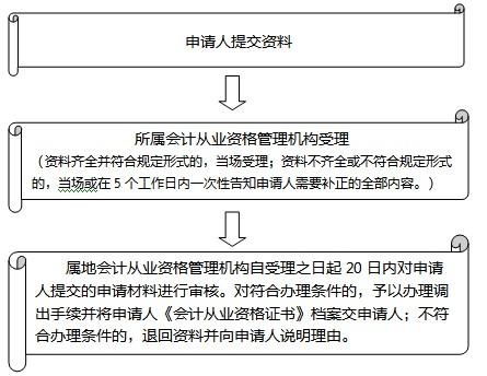<font color=red>东莞财政局</font>:会计从业资格证书调出申请 - 会计