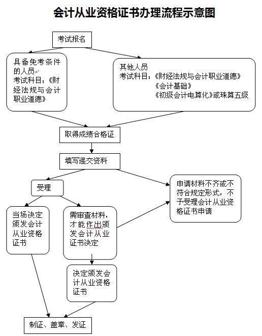 四川省财政会计网_广东汕头会计从业资格证书办理流程示意图-财营网