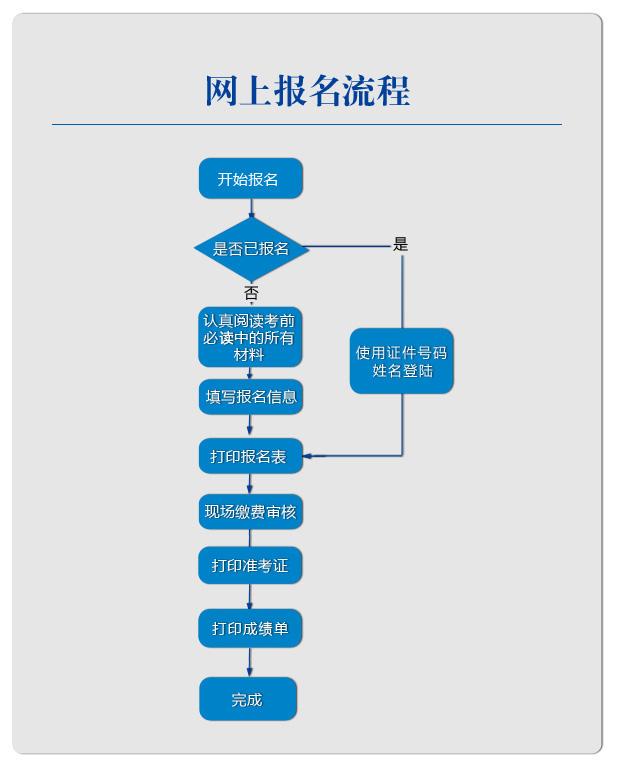 财务流程ppt素材