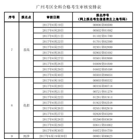 2017年广州初级会计职称考试考后资格复核通知