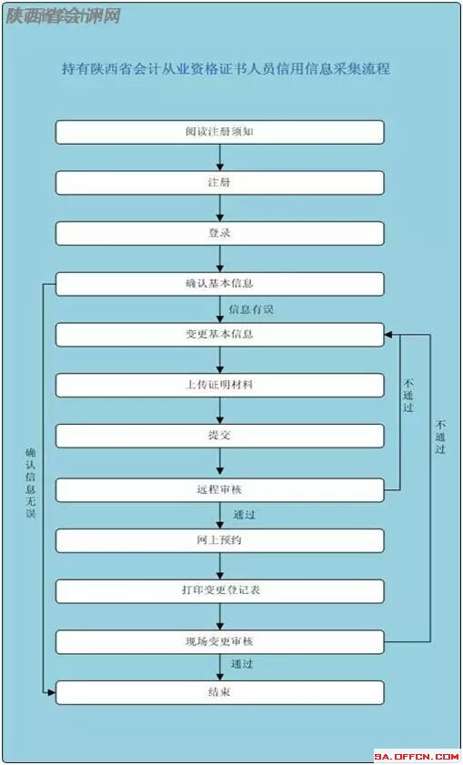 2019陜西經濟師報時間_北京2019年經濟師報名入口 中國人事考試網